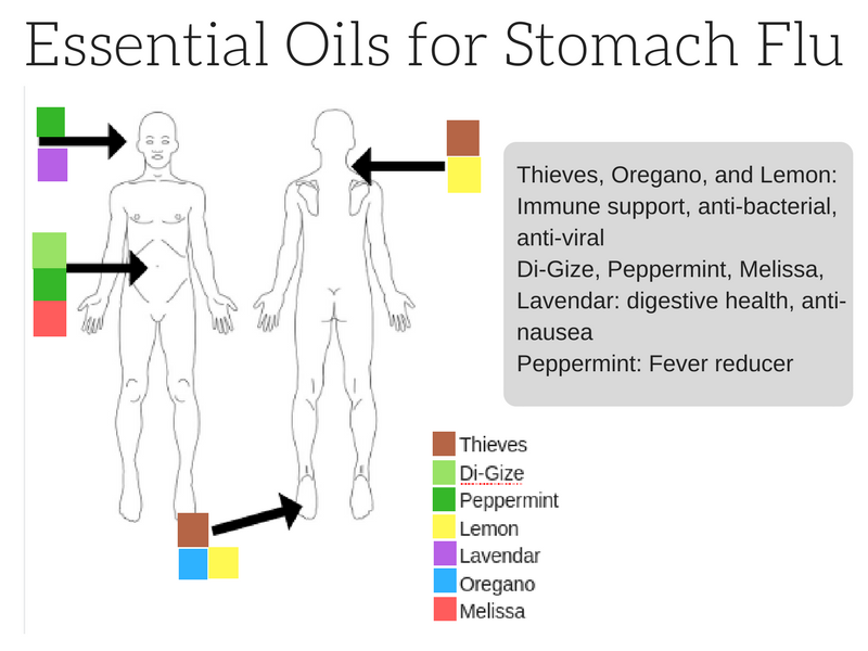 Essential oils are an effective treatment for the stomach flu